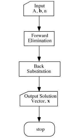 gauss elimination method flowchart and algorithm