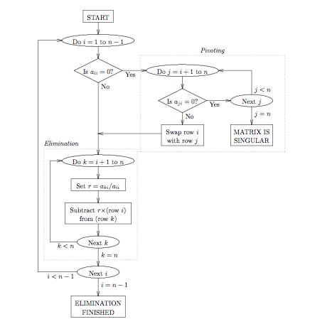 gauss elimination method flowchart and algorithm2