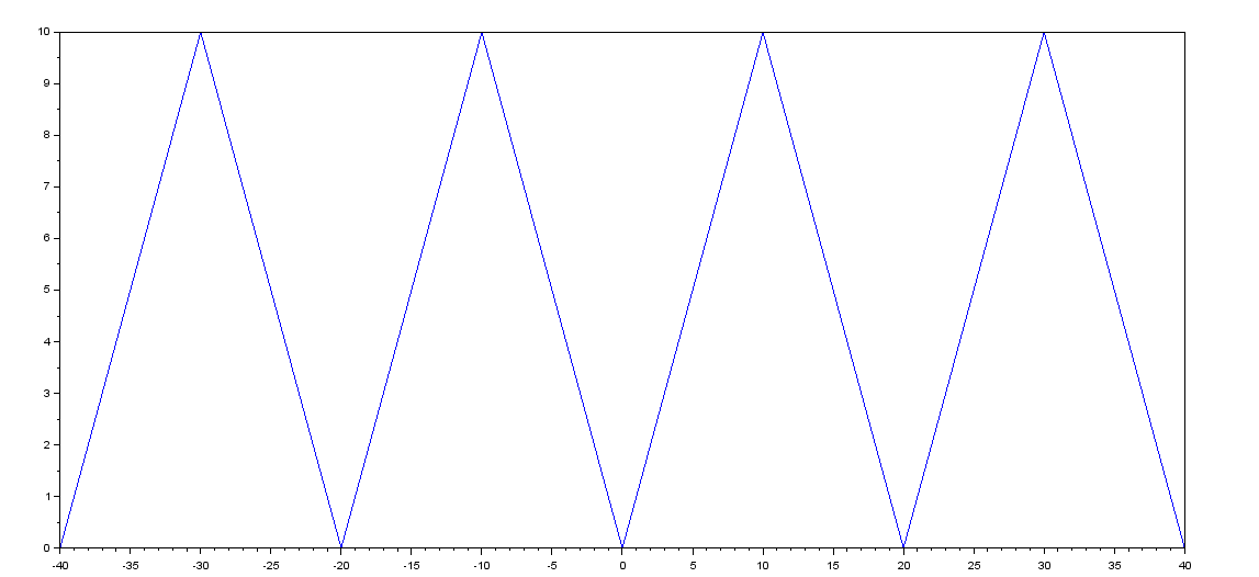 Defining a Periodic Function in SCILAB - BragitOff com