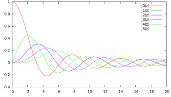 Plotting the First 6 Bessel Functions(Jn(x)) of First Kind in SCILAB