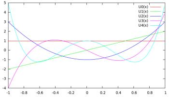 Plotting exercises for C and GNUPlot - BragitOff com