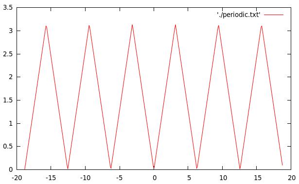 Triangular Wave (Periodic Function) - C Program - BragitOff com