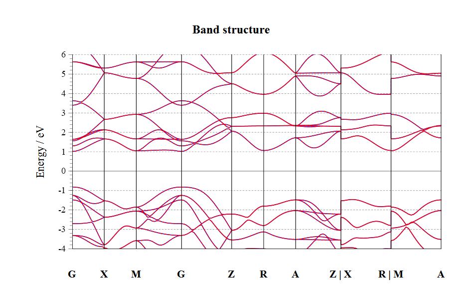 TiO2 (Rutile) - DFT Study - BragitOff com