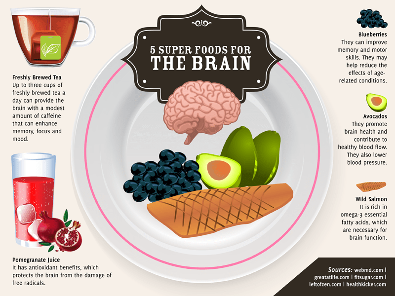 Top Brain Super Foods Fascinating Infographic From