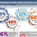 Why America Needs to Get Serious about Social Customer Care