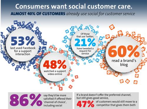 American social customer service