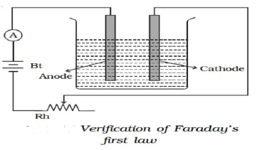 Image result for faraday's first law figure