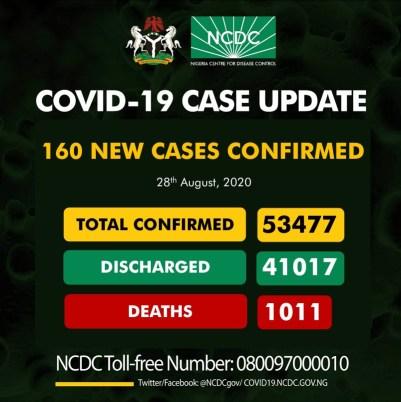 160 New Cases Of Coronavirus Recorded In Nigeria On August 28