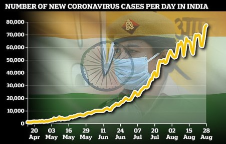 India Records 77,226 New Cases Of COVID-19 In 24 Hours, Total Number Of Cases Hit 3.38 Million