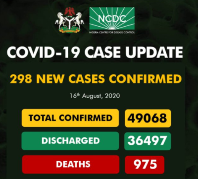 Nigeria Records 298 New Cases Of COVID-19 On August 16