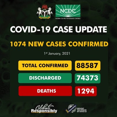 Nigeria Records 1074 New COVID-19 Cases, 660 Discharged And 5 Deaths On January 1