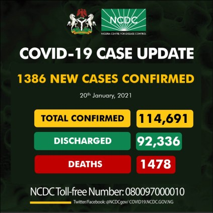Nigeria Records 1386 New COVID-19 Cases, 1136 Discharged And 14 Deaths On Jan. 20