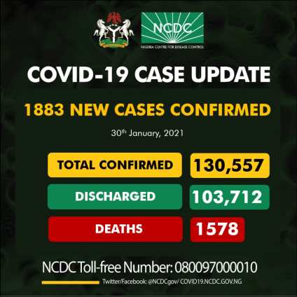 Nigeria Records 1883 New Cases Of COVID-19, 932 Discharged And 1 Death On Jan. 30