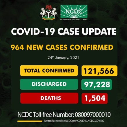 Nigeria Records 964 New Cases Of COVID-19, 1,327 Discharged And 2 Deaths On Jan. 24