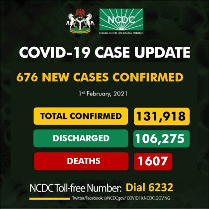 Nigeria Records 676 New Cases Of COVID-19, 1286 Discharged And 21 Deaths On February 1