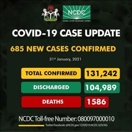 Nigeria Records 685 New Cases Of COVID-19, 1277 Discharged And 8 Death On Jan. 31