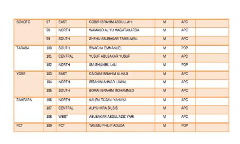 Full List Of 100 Elected Nigerian Senators In 2019