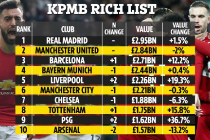 List Of Top Richest Clubs In The World 2020