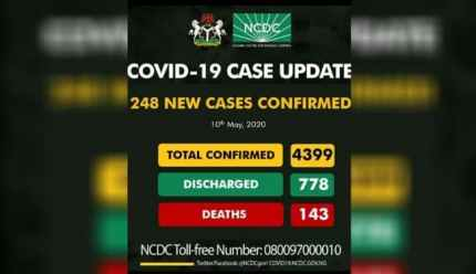 Nigeria Records 248 New Cases, With Total Cases Rise To 4,399