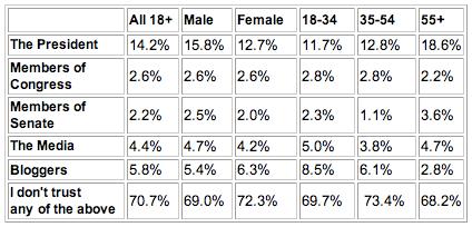 American Pulse Survey
