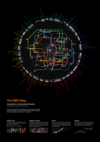 Subway Map Of The Brain.Subway Personality The Mbti Map Brain Pickings