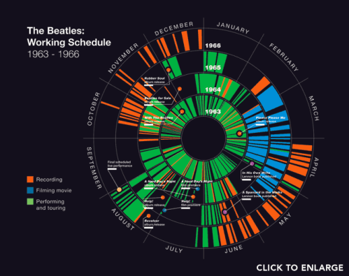 Charting The Beatles – Brain Pickings