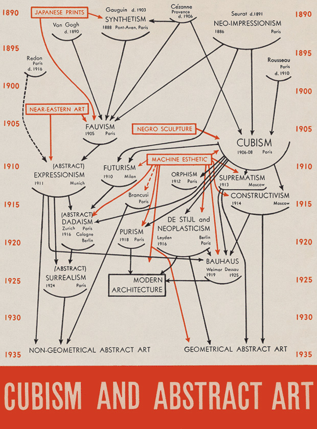100 Diagrams That Changed the World – Brain Pickings
