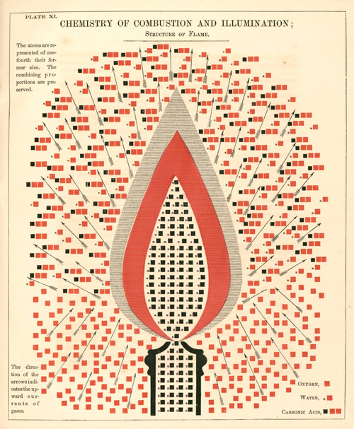 How Chemistry Works In Gorgeous 19th Century Diagrams Brain Pickings