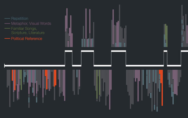The Shape of Spectacular Speech: An Infographic Analysis of What ...