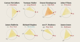 The Creative Pace of the 20th Century's Greatest Authors, Visualized
