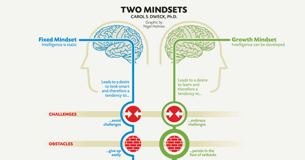 Fixed vs. Growth: The Two Basic Mindsets That Shape Our Lives – Brain Pickings