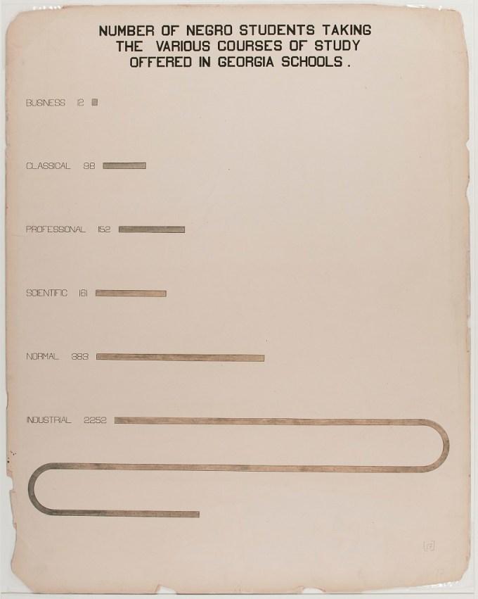 W E B Du Bois S Little Known Arresting Modernist Data