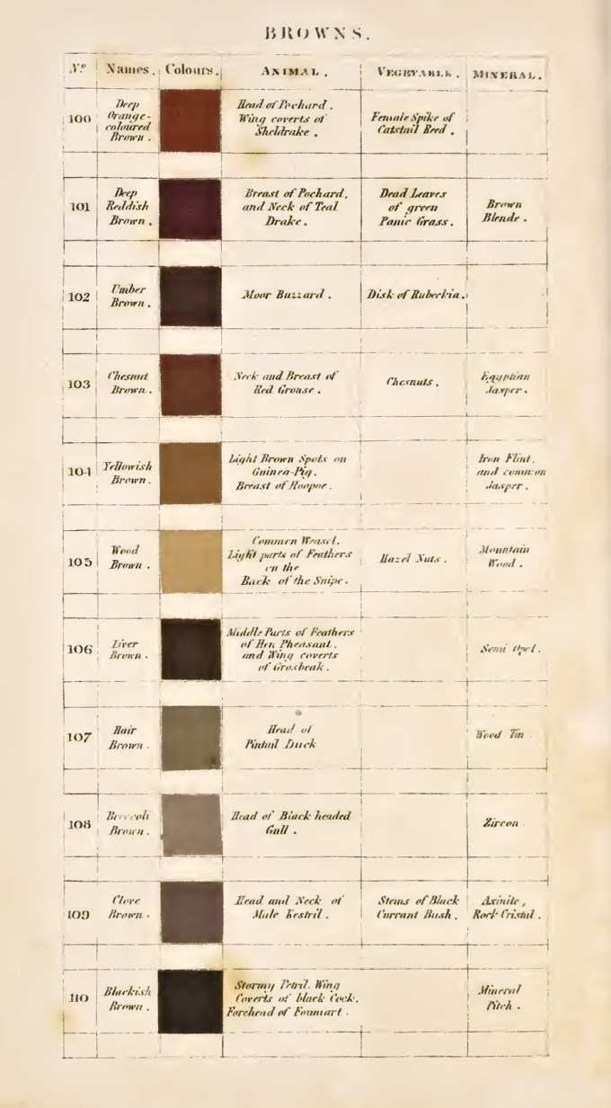 Eleven kinds of blue werners pioneering 19th century complement werners nomenclature of colours which is in the public domain but has been handsomely reissued and color restored by smithsonian books nvjuhfo Gallery