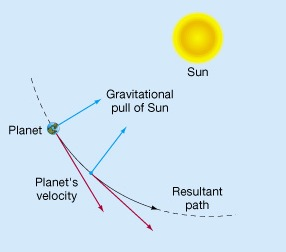 planet-orbit-gravity