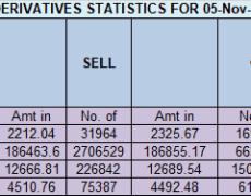 Nifty EOD Analysis for 06 Nov