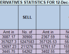 Nifty EOD Analysis for 13 Dec