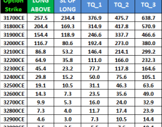 Nifty and Bank Nifty Weekly Options For Expiry Trading