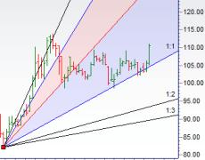 Gann Analysis for Swing Trading in Stocks