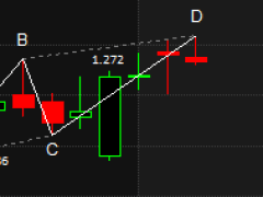 Stock Trading using Harmonic Pattern