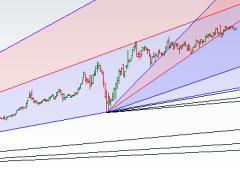 MCX Gold Gann Price Time Analysis