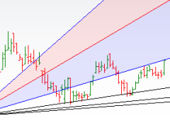 BEL,Siemens,Canara Bank Gann Analysis - Bramesh's Technical Analysis