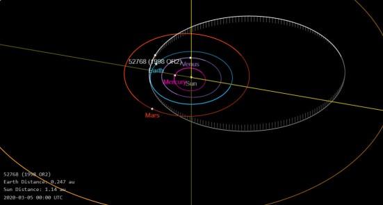 Órbita do Asteroide 52768 - Fonte: MPC