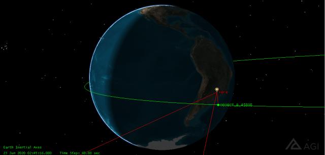 Gráfico mostrando o a direção das observações em Verê e a posição do objeto – Créditos: Michael Thompson