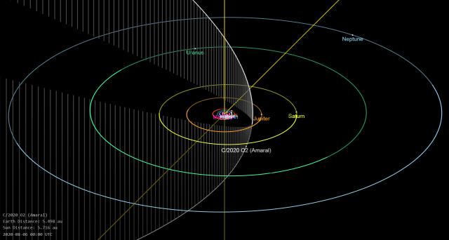 Órbita do Cometa C/2020 O2 (Amaral) - fonte: JPL/NASA