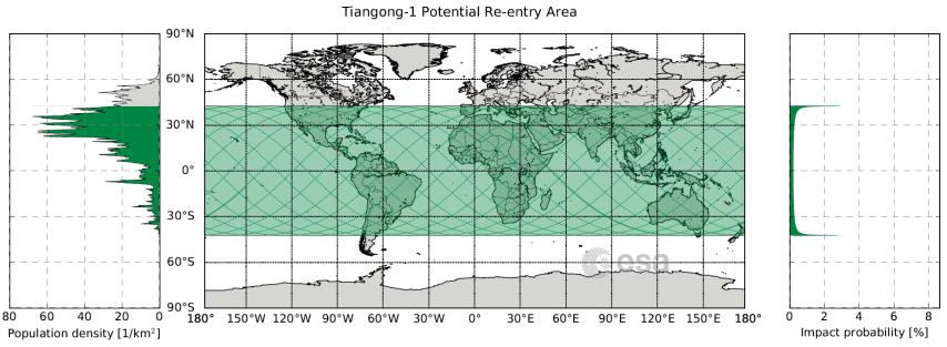 Área potencial de queda da Tiangong-1 (que pode se aplicar também no caso do Longa Marcha 5B). Do lado esquerdo a densidade demográfica média para a latitude. Do lado direito, a probabilidade de impacto em cada latitude.