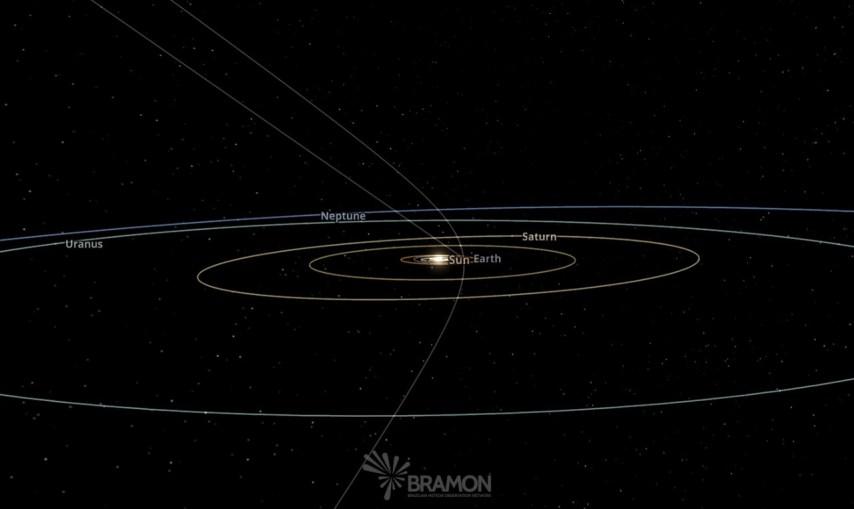 Órbita hiperbólica do meteoroide - Créditos: BRAMON