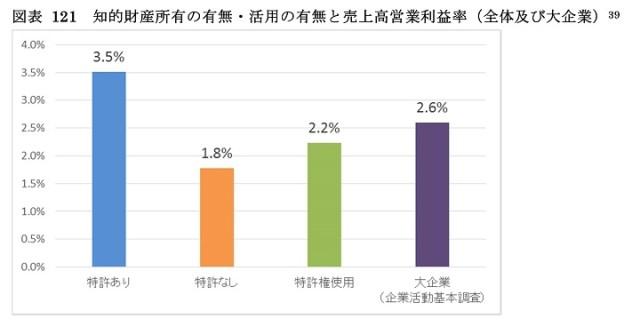 知的財産所有の有無・活用の有無と売上高営業利益率との関係のグラフ