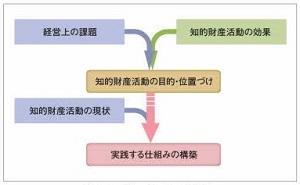 知的財産経営支援プロセス