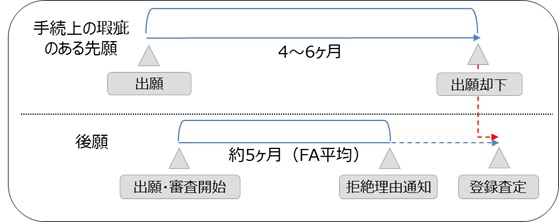 特許庁の運用のイラスト