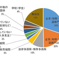 属性に関する円グラフ